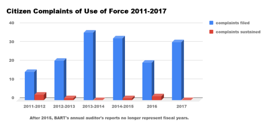 Citizen Complaints of Use of Force 2011-2017